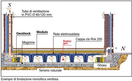 Fondazioni ventilate con getto contemporaneo di travi di for Come costruire una fondazione di cabina