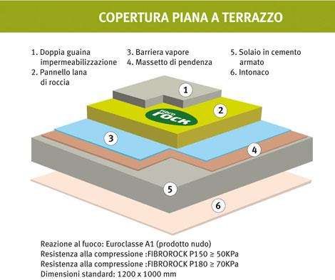 Stunning Isolamento Terrazze Images - Idee Arredamento Casa ...